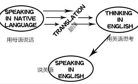 英语口语网课一对一哪家好